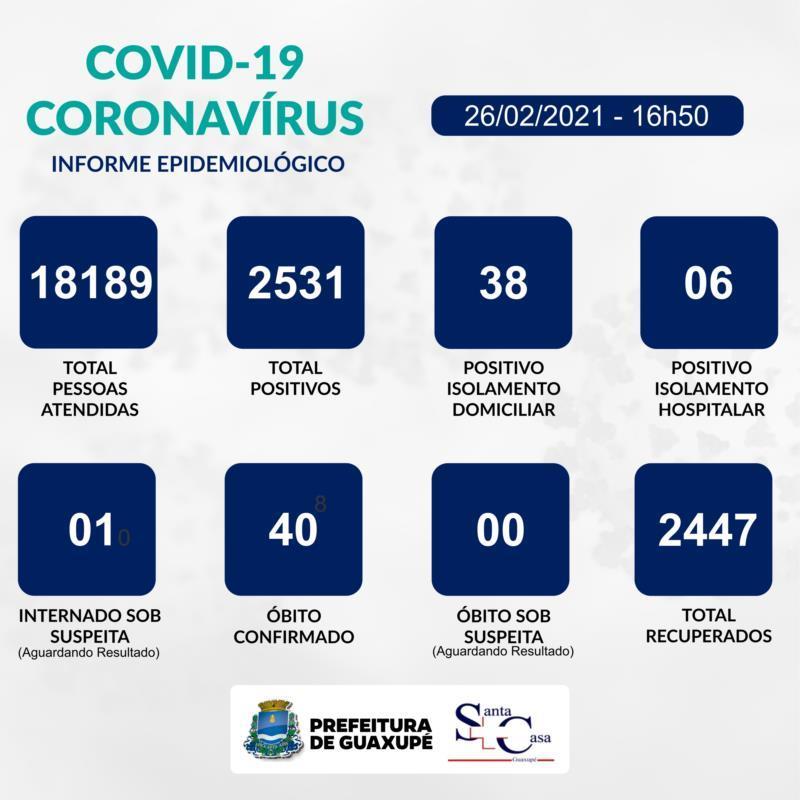 Guaxupé registra 12 novos casos de Covid-19 e uma pessoa recuperada nesta sexta-feira