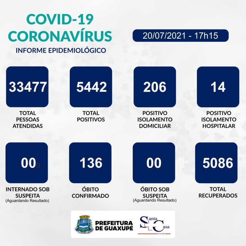 Guaxupé contabiliza 26 novos casos de Covid-19 e 90% de ocupação da UTI nesta terça-feira