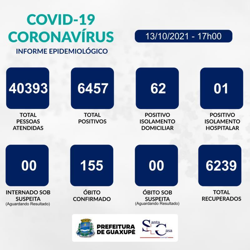 Guaxupé registra oito novos casos de Covid-19 nesta quarta-feira